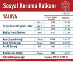 YALOVA'DA 170 MİLYON TL PANDEMİ YARDIMI YAPILDI